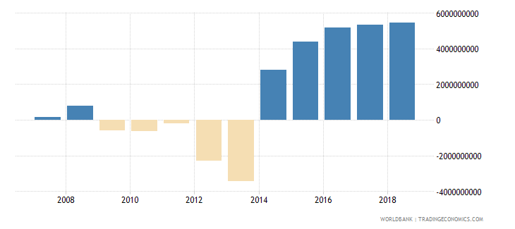 papua new guinea current account balance bop us dollar wb data