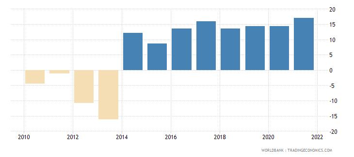 papua new guinea current account balance percent of gdp wb data