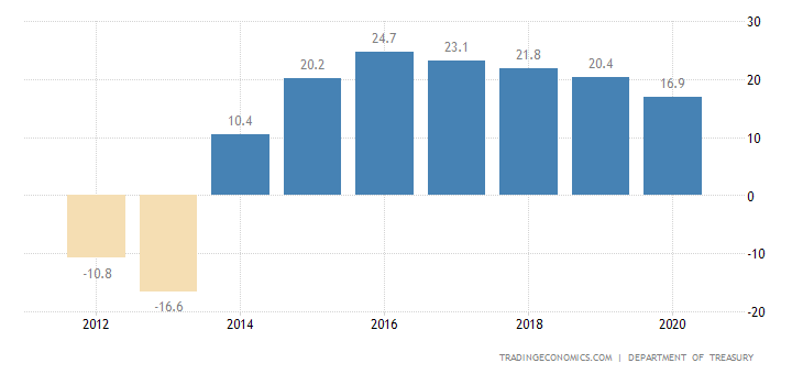 Papua New Guinea Current Account to GDP
