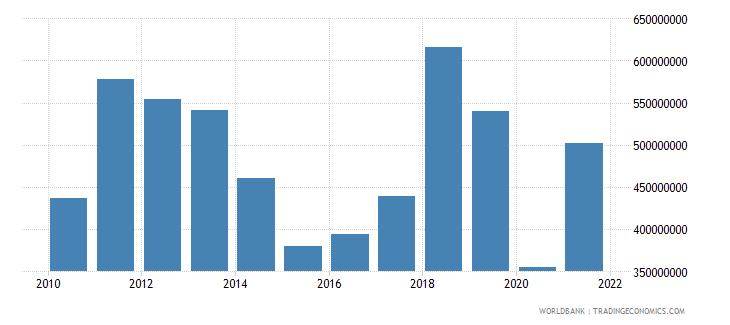 papua new guinea current transfers receipts bop us dollar wb data