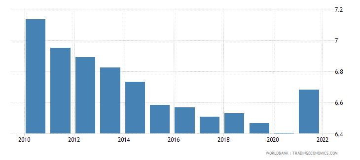 papua new guinea death rate crude per 1 000 people wb data