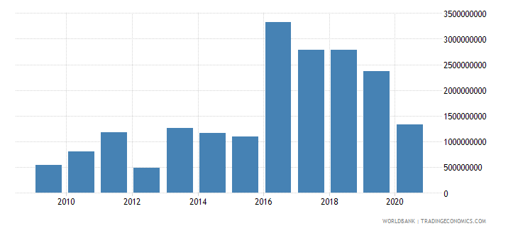 papua new guinea debt service on external debt total tds us dollar wb data