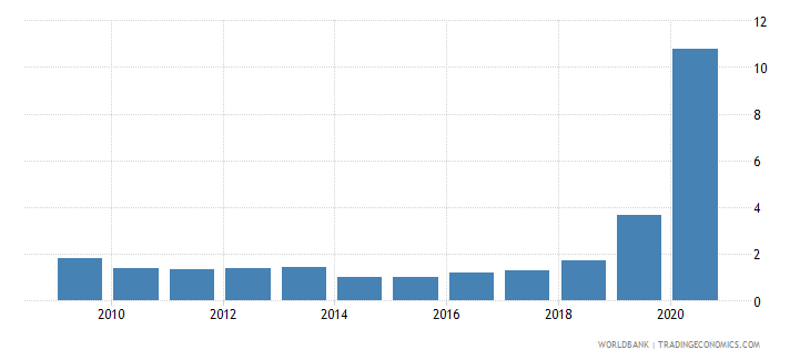 papua new guinea debt service ppg and imf only percent of exports excluding workers remittances wb data