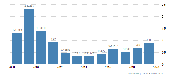 papua new guinea deposit interest rate percent wb data