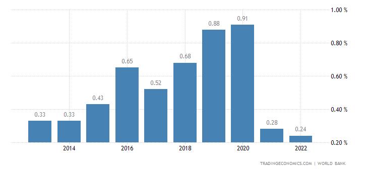 Deposit Interest Rate in Papua New Guinea