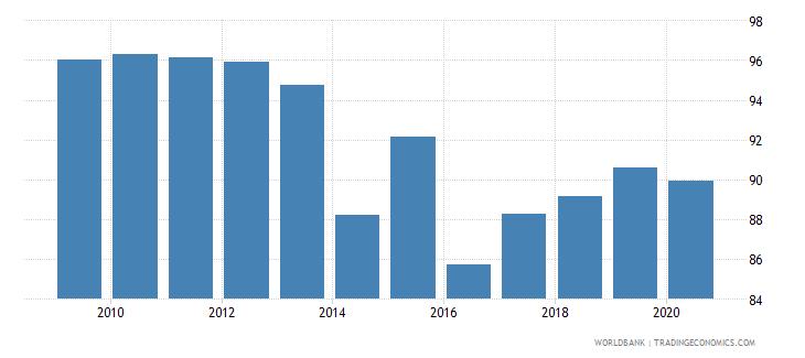 papua new guinea deposit money bank assets to deposit money bank assets and central bank assets percent wb data