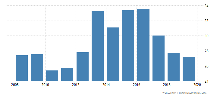 papua new guinea deposit money banks assets to gdp percent wb data