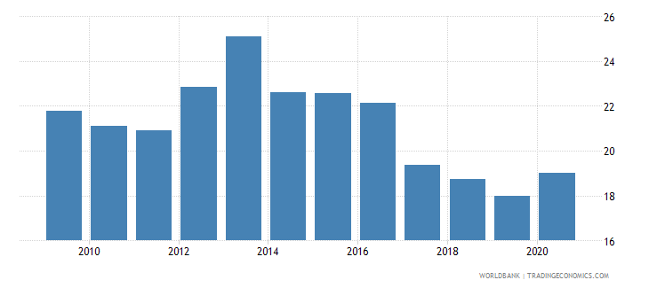 papua new guinea domestic credit to private sector percent of gdp gfd wb data