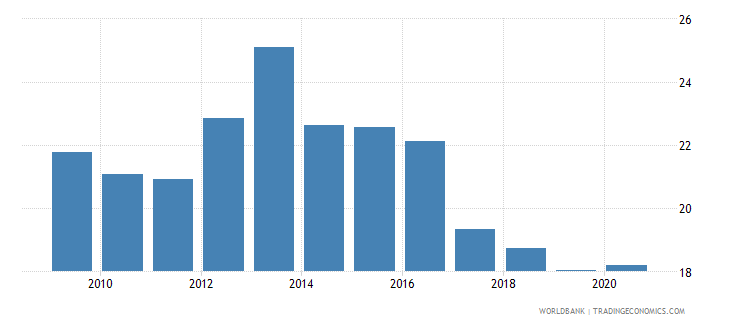 papua new guinea domestic credit to private sector percent of gdp wb data