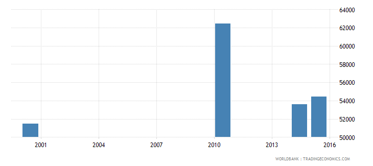 papua new guinea elderly illiterate population 65 years male number wb data