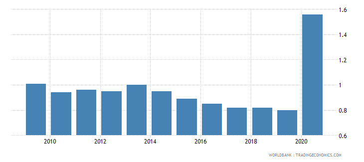 papua new guinea employers total percent of employment wb data