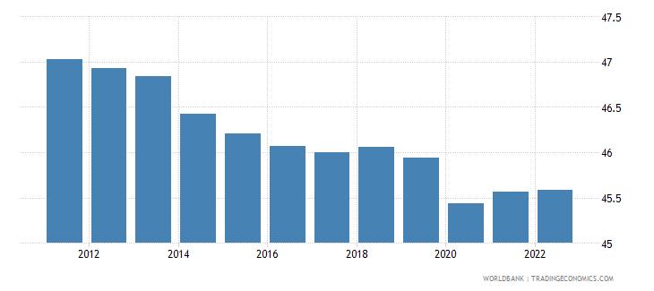 papua new guinea employment to population ratio 15 plus  female percent wb data