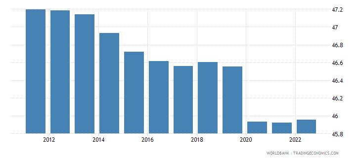 papua new guinea employment to population ratio 15 plus  male percent wb data