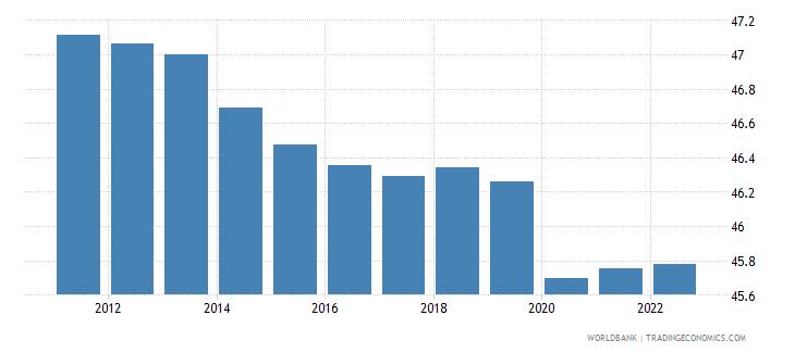 papua new guinea employment to population ratio 15 plus  total percent wb data