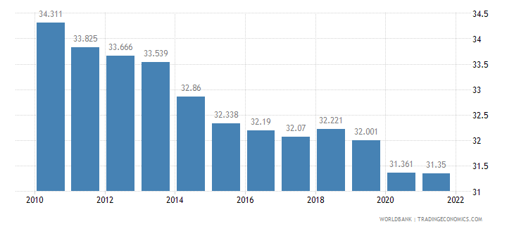 papua new guinea employment to population ratio ages 15 24 male percent wb data