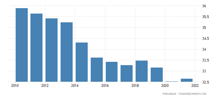 papua new guinea employment to population ratio ages 15 24 total percent wb data