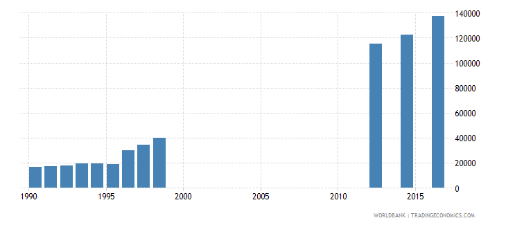 papua new guinea enrolment in grade 1 of lower secondary general education both sexes number wb data