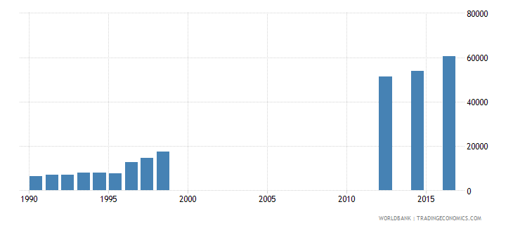 papua new guinea enrolment in grade 1 of lower secondary general education female number wb data