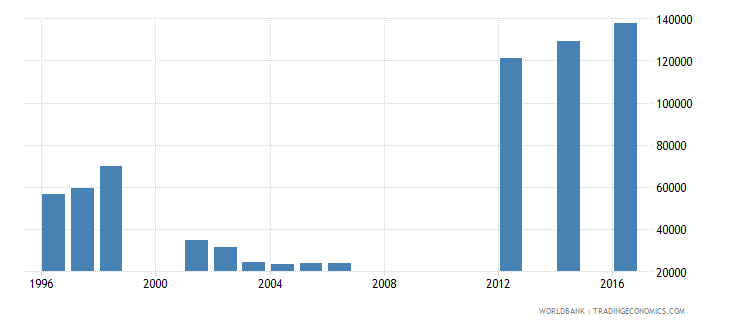 papua new guinea enrolment in grade 1 of primary education female number wb data