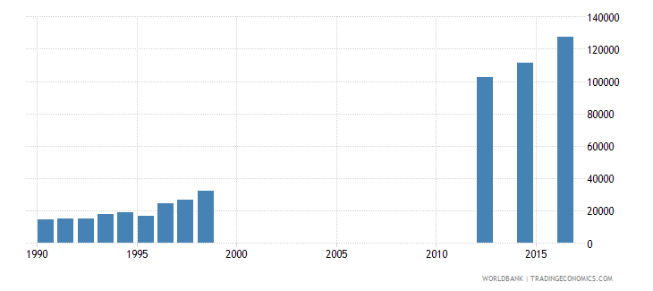 papua new guinea enrolment in grade 2 of lower secondary general education both sexes number wb data