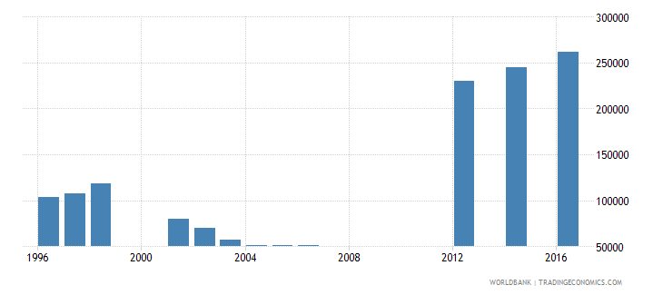 papua new guinea enrolment in grade 2 of primary education both sexes number wb data