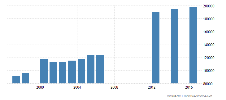 papua new guinea enrolment in grade 3 of primary education both sexes number wb data