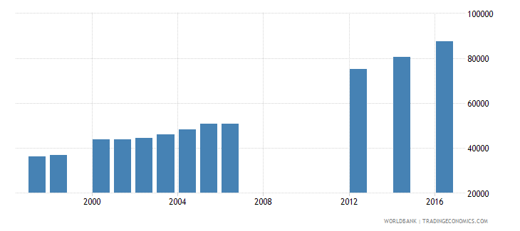 papua new guinea enrolment in grade 4 of primary education female number wb data
