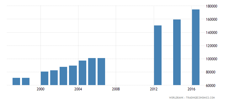 papua new guinea enrolment in grade 5 of primary education both sexes number wb data
