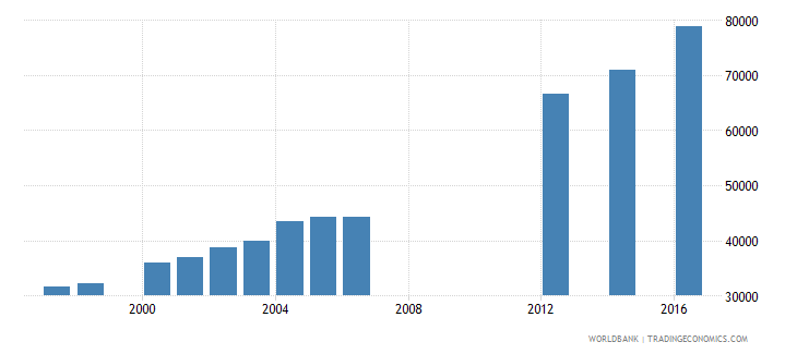 papua new guinea enrolment in grade 5 of primary education female number wb data