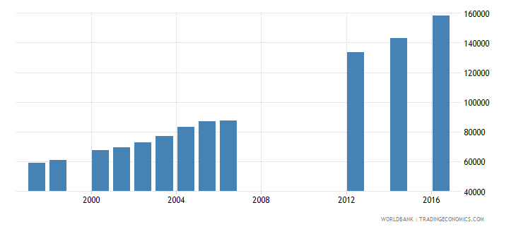 papua new guinea enrolment in grade 6 of primary education both sexes number wb data