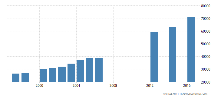papua new guinea enrolment in grade 6 of primary education female number wb data