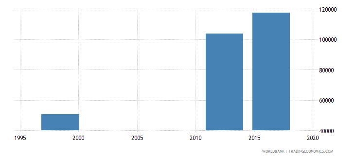 papua new guinea enrolment in lower secondary education female number wb data