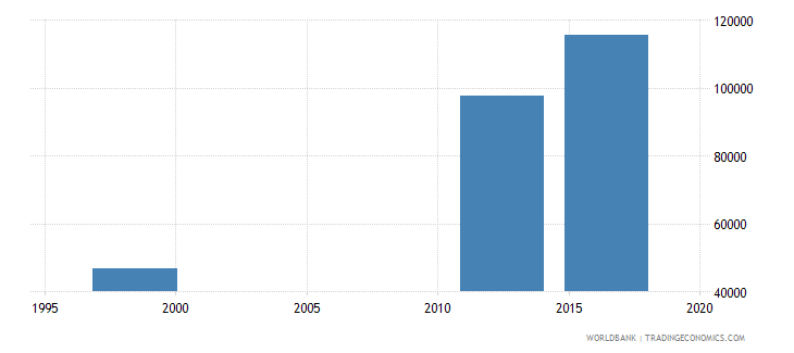 papua new guinea enrolment in lower secondary general female number wb data