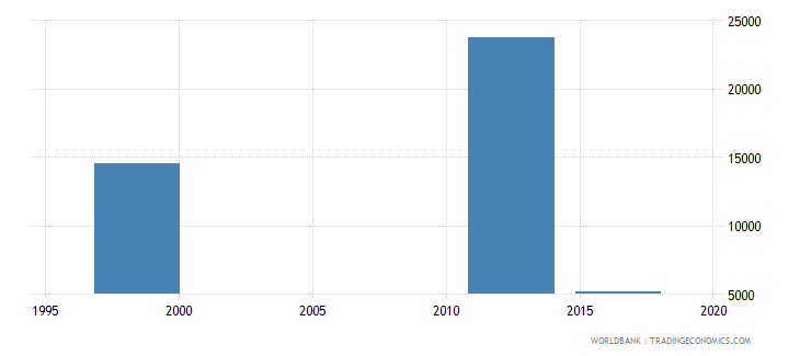 papua new guinea enrolment in lower secondary vocational both sexes number wb data