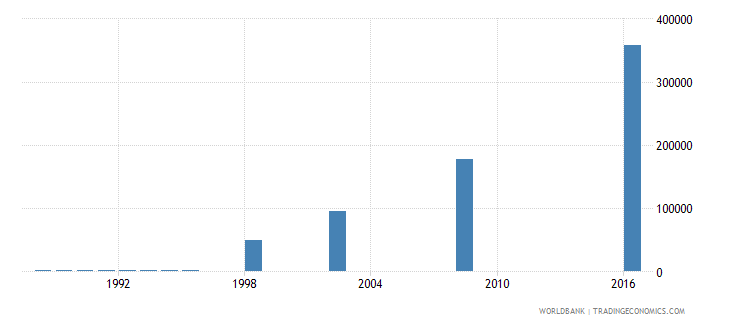 papua new guinea enrolment in pre primary education both sexes number wb data