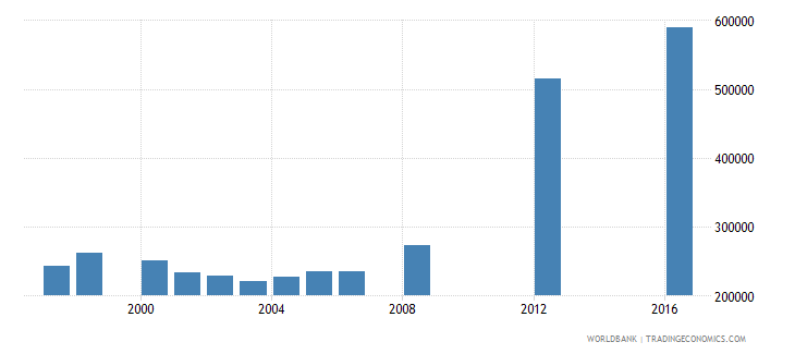 papua new guinea enrolment in primary education female number wb data