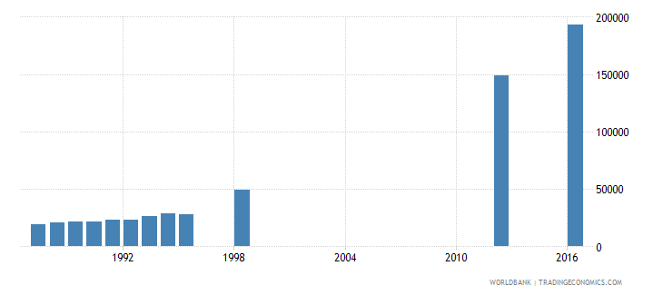 papua new guinea enrolment in secondary general female number wb data