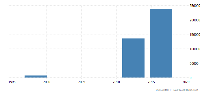 papua new guinea enrolment in upper secondary education both sexes number wb data