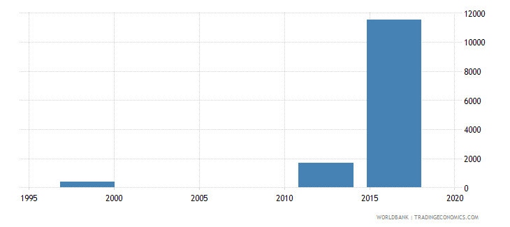 papua new guinea enrolment in upper secondary vocational female number wb data