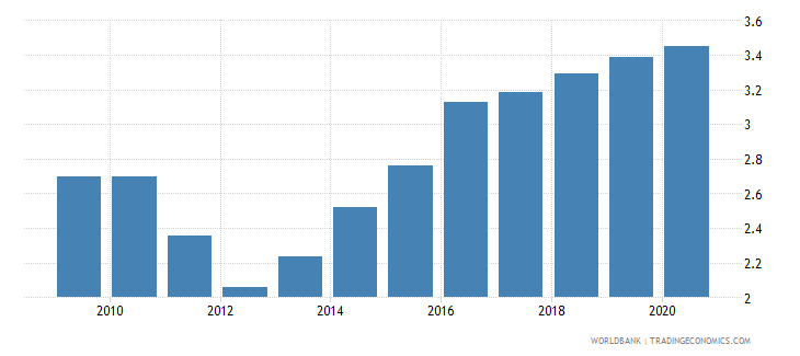 papua new guinea exchange rate old lcu per usd extended forward period average wb data