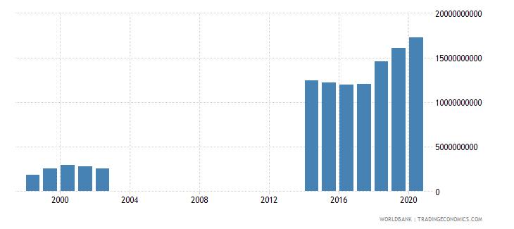 papua new guinea expense current lcu wb data