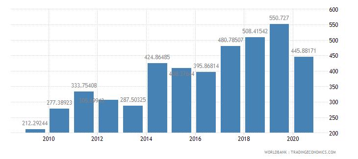 papua new guinea export value index 2000  100 wb data