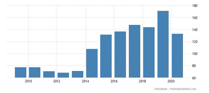 papua new guinea export volume index 2000  100 wb data