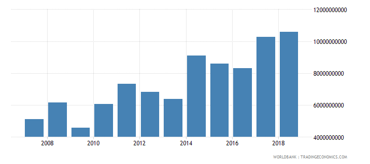 papua new guinea exports of goods and services bop us dollar wb data