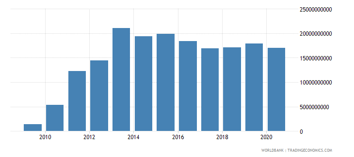 papua new guinea external debt stocks long term dod us dollar wb data