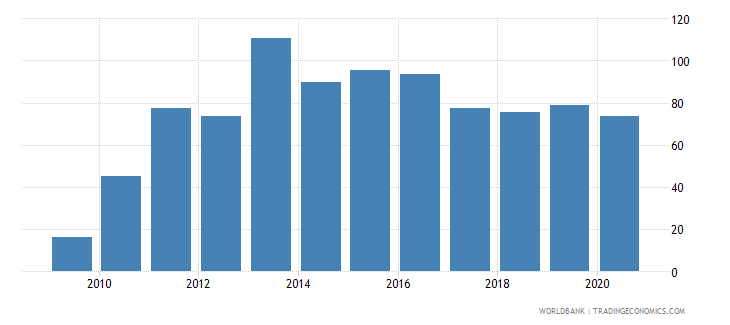 papua new guinea external debt stocks percent of gni wb data