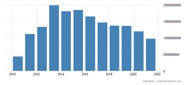 papua new guinea external debt stocks private nonguaranteed png dod us dollar wb data