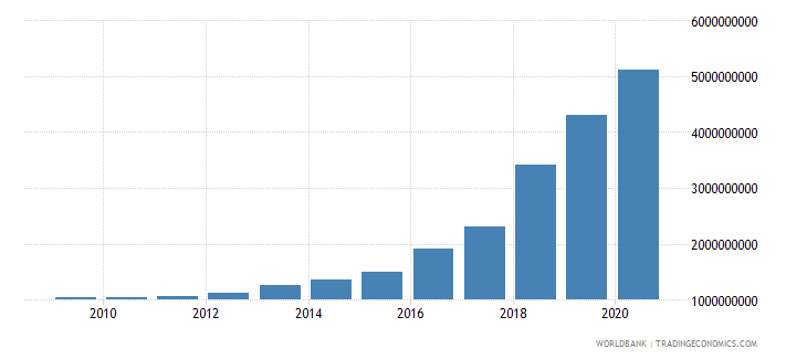 papua new guinea external debt stocks public and publicly guaranteed ppg dod us dollar wb data