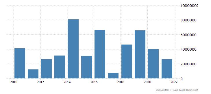 papua new guinea external debt stocks short term dod us dollar wb data