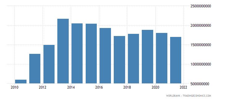 papua new guinea external debt stocks total dod us dollar wb data